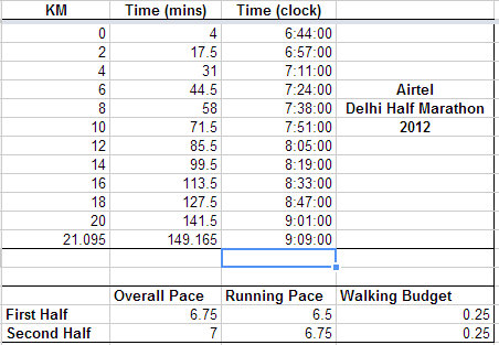 Airtel Delhi Half Marathon 2:30 Finish Pacing Strategy – Tanvir