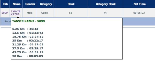 Blr Ultra 2011 Stats