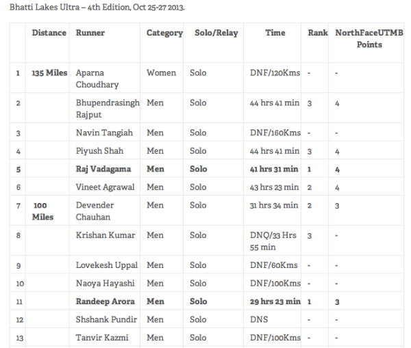 Bhatti Lakes 2013 Results